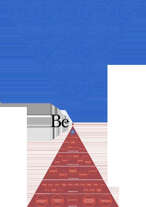 Gurdjieff Pyramiden