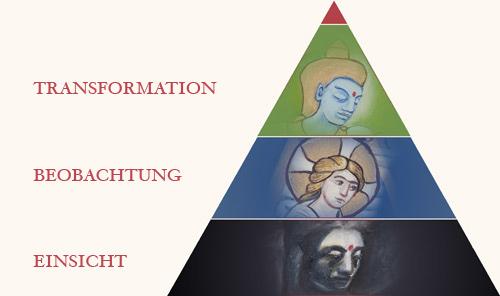Gurdjieff-Pyramid-de-3Steps